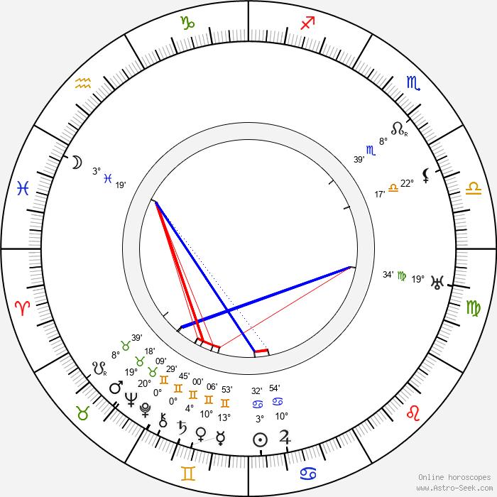 Arthur Robison - Birth horoscope chart