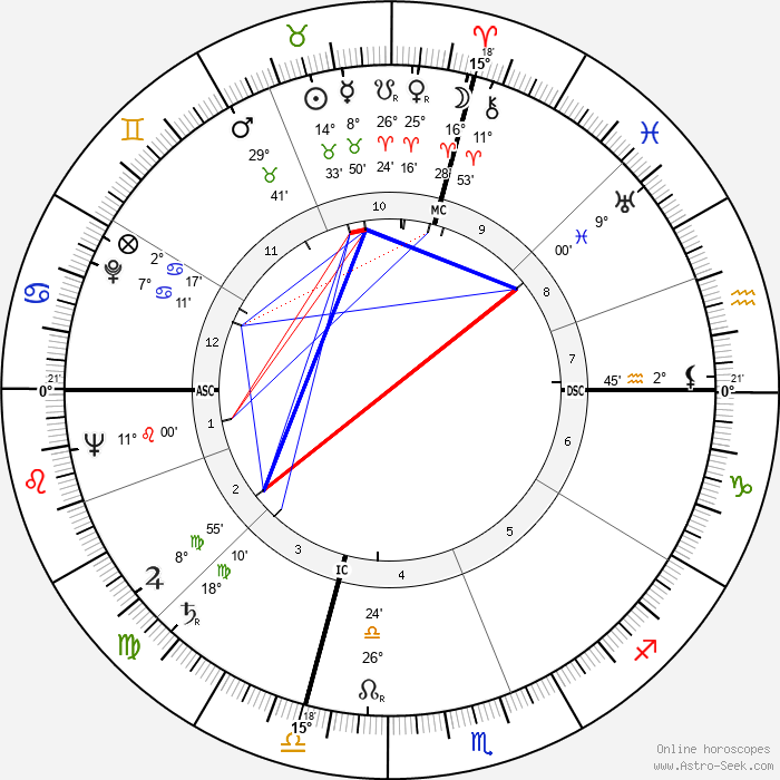 Arthur Schawlow - Birth horoscope chart