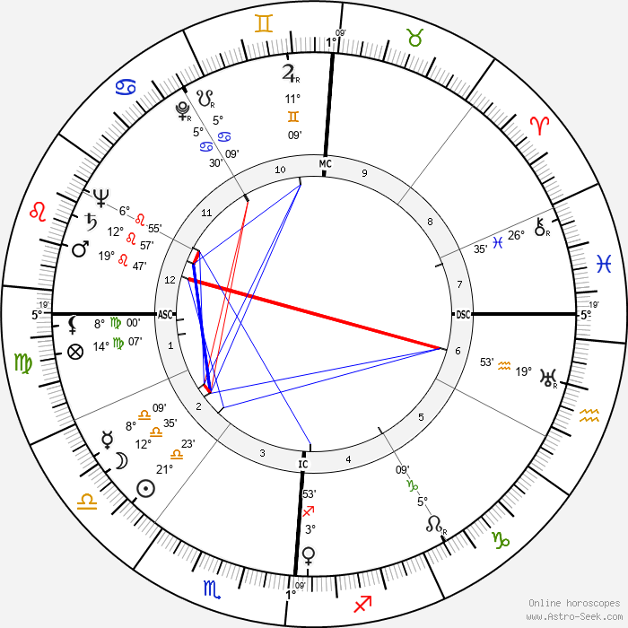 Arthur Schlesinger Jr. - Birth horoscope chart