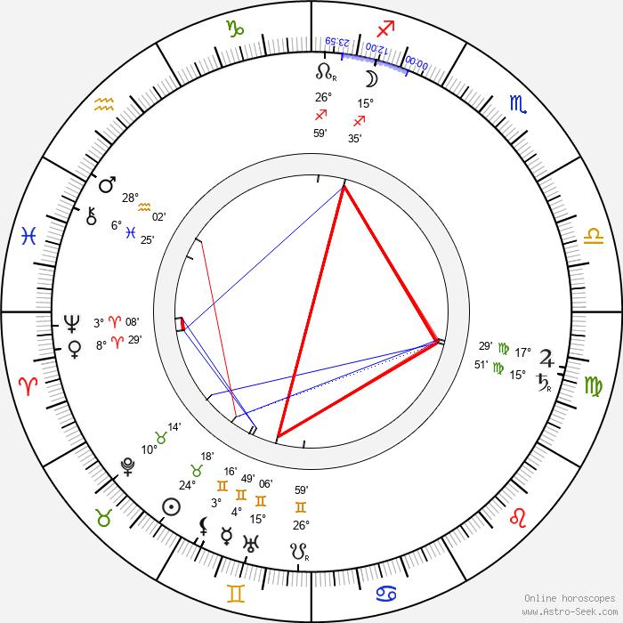 Arthur Schnitzler - Birth horoscope chart