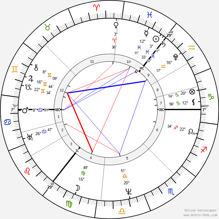 Arthur Schopenhauer - Birth horoscope chart