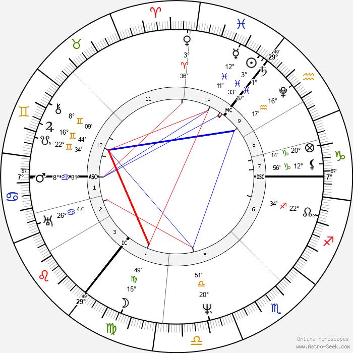 Arthur Schopenhauer - Birth horoscope chart