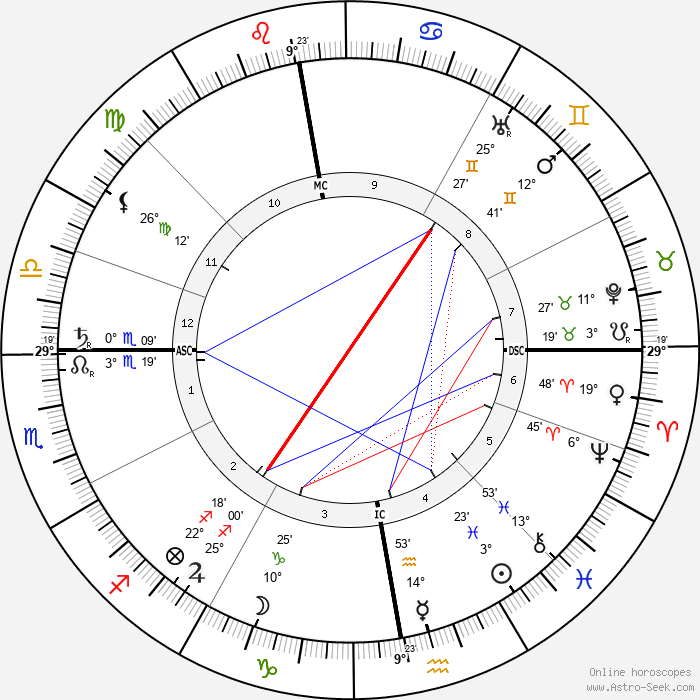 Arthur Symons - Birth horoscope chart