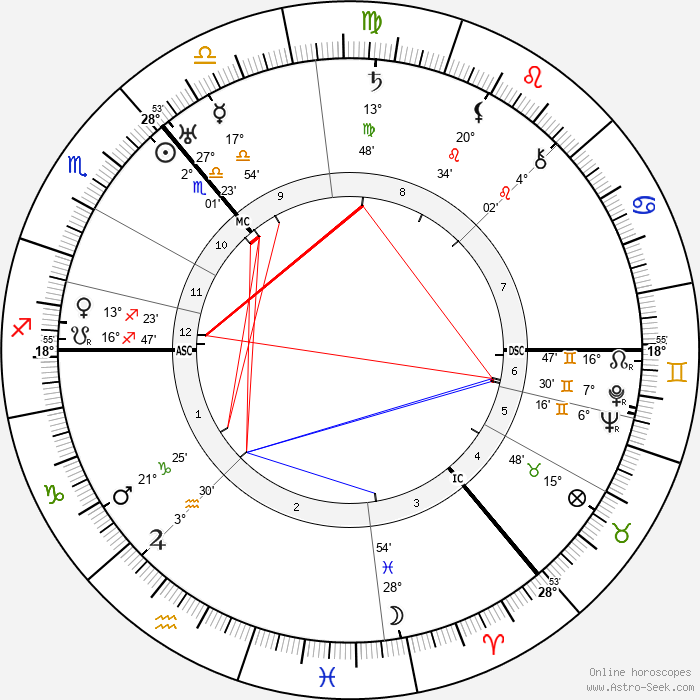 Arthur Woodburn - Birth horoscope chart