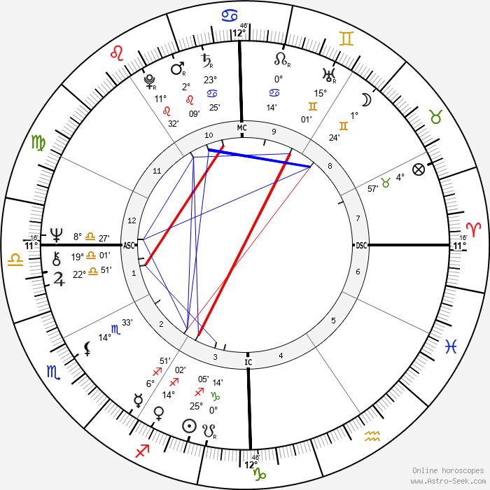 Artie Mitchell - Birth horoscope chart