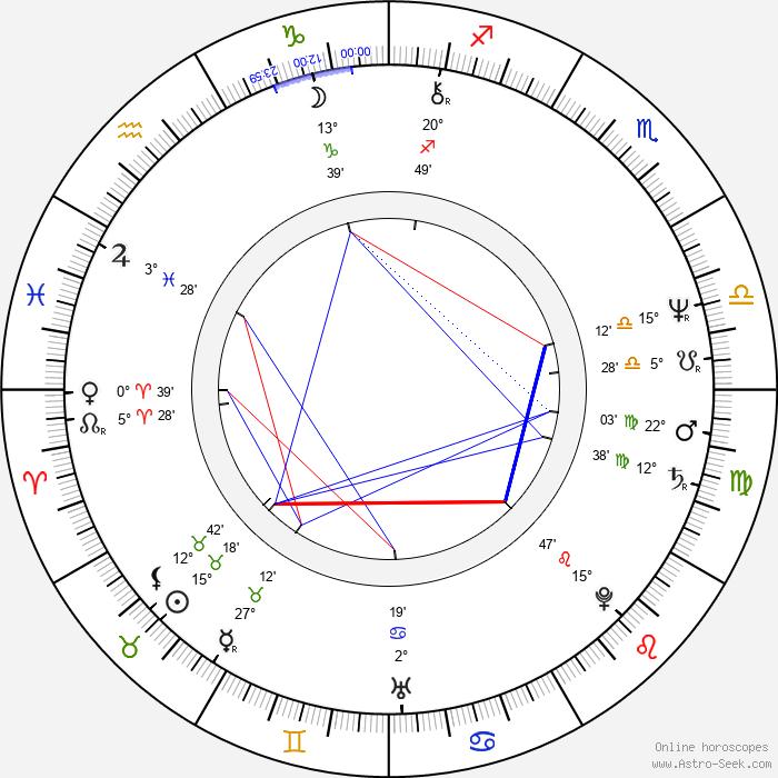 Arto Vilkko - Birth horoscope chart