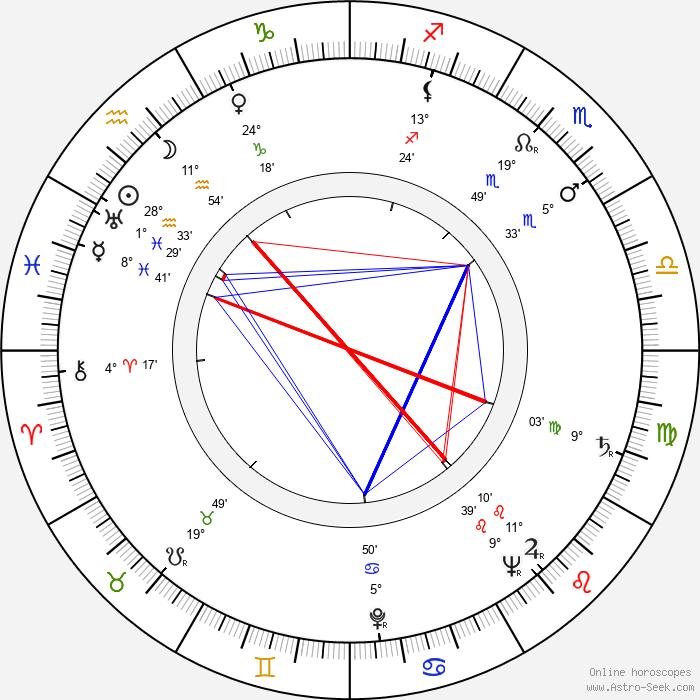 Arttu Suuntala - Birth horoscope chart