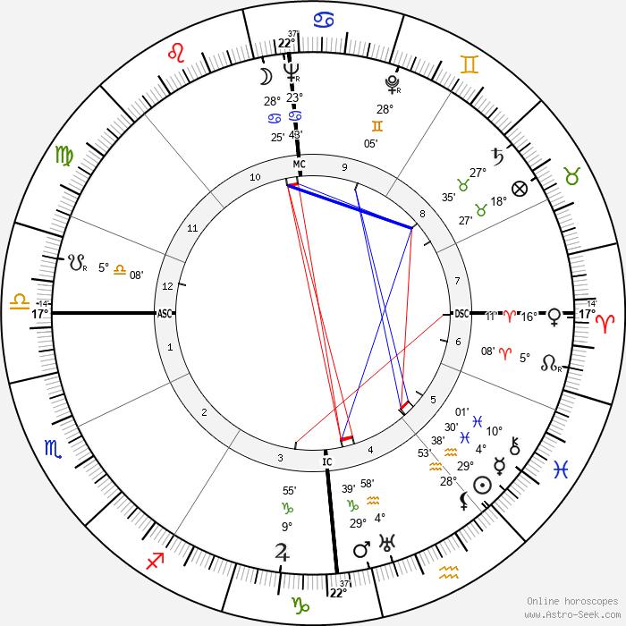 Artur Axmann - Birth horoscope chart