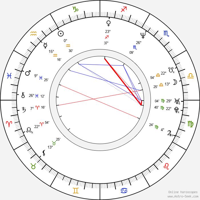 Artur Dmitriev - Birth horoscope chart