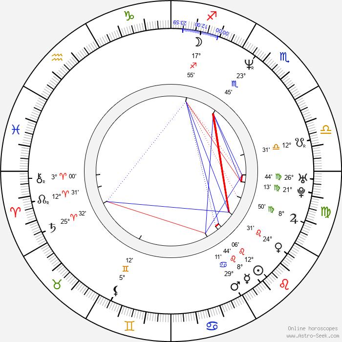 Artur Krajewski - Birth horoscope chart