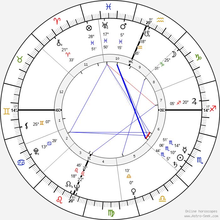 Artur Semedo - Birth horoscope chart