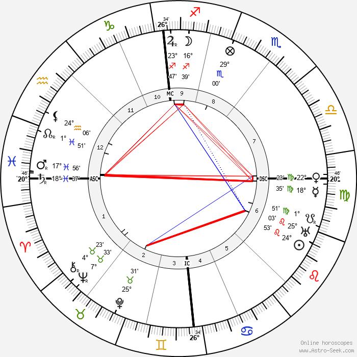 Artur Sliwinski - Birth horoscope chart