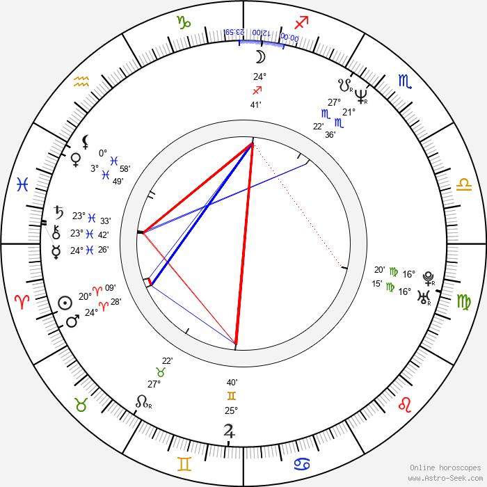 Artur Zmijewski - Birth horoscope chart