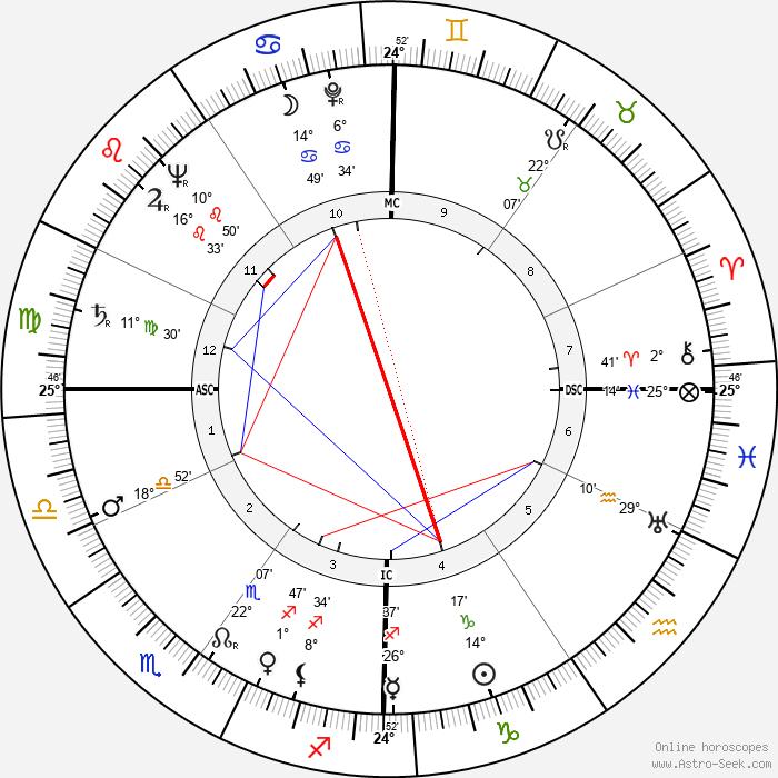 Arturo Benedetti-Michelangeli - Birth horoscope chart