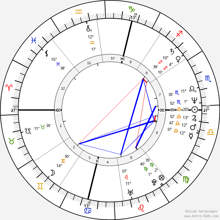 Arturo Brachetti - Birth horoscope chart