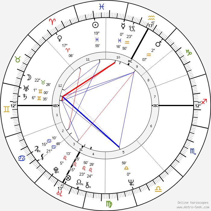 Arturo Merzario - Birth horoscope chart