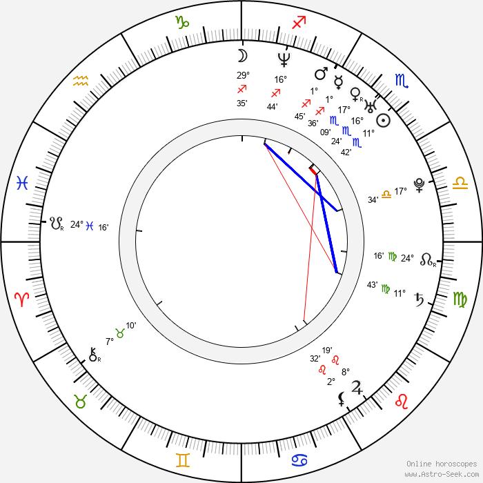 Artyom Antonov - Birth horoscope chart