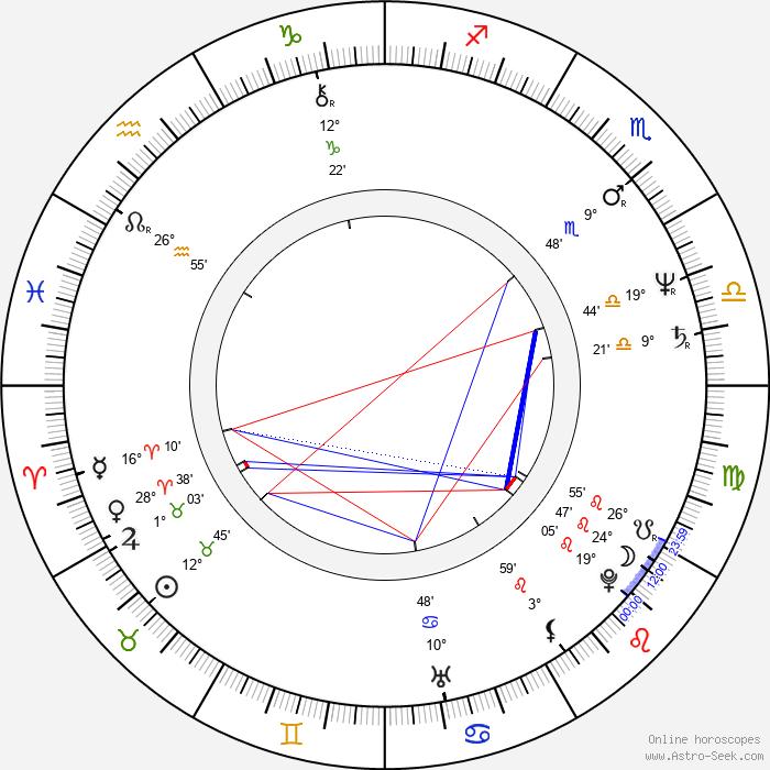 Aruna Irani - Birth horoscope chart