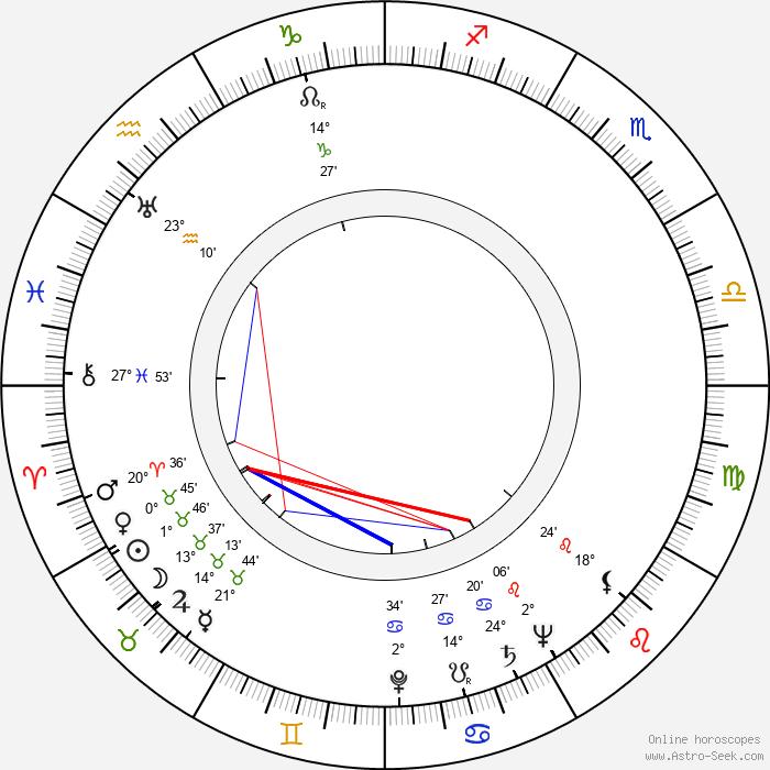 Arvo Hautala - Birth horoscope chart
