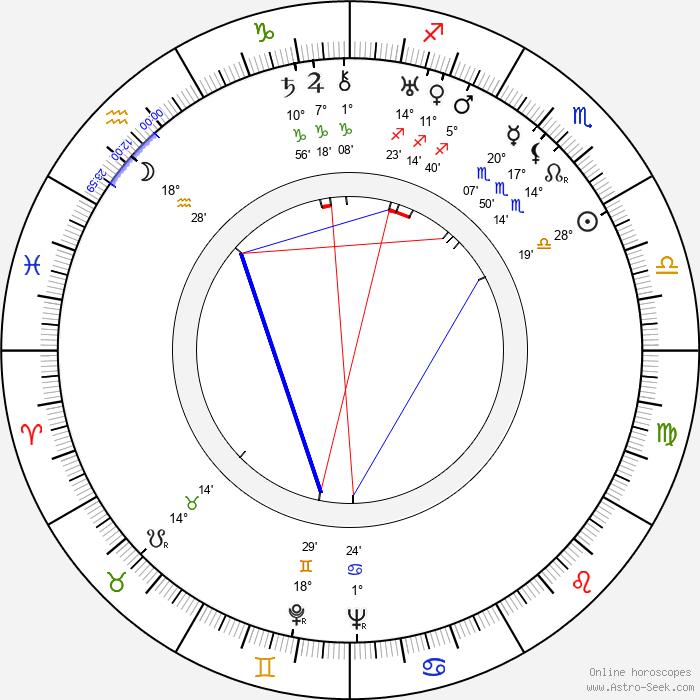 Arvo Lehesmaa - Birth horoscope chart
