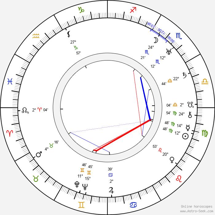 Arvo Tuominen - Birth horoscope chart