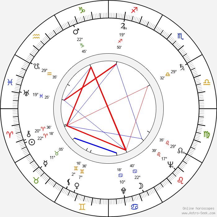 Arvo Viitanen - Birth horoscope chart