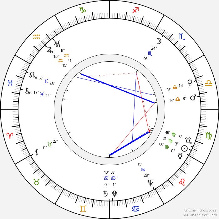 Aša Vašátková - Birth horoscope chart