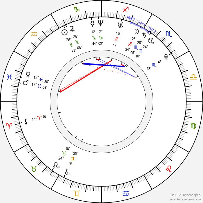 Ash Christian - Birth horoscope chart