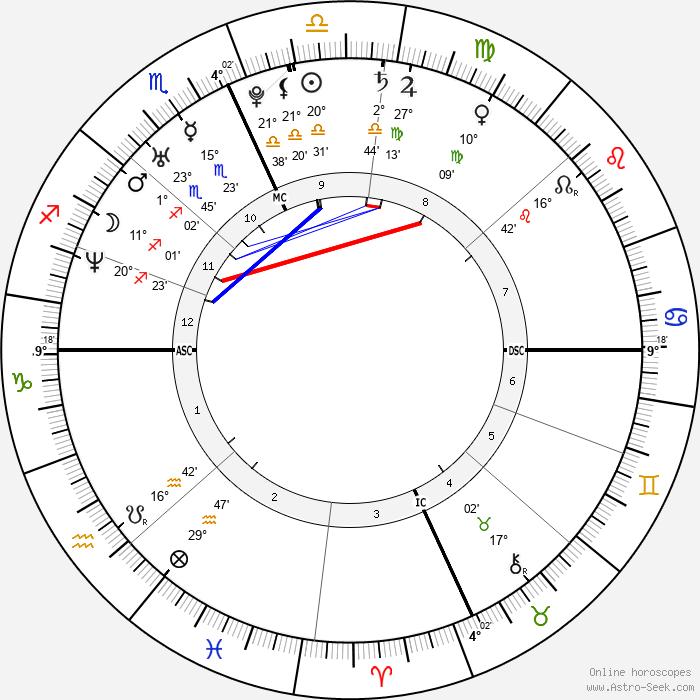 Ashanti - Birth horoscope chart