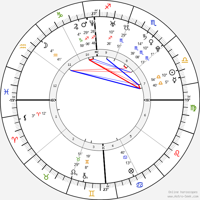Ashlee Simpson - Birth horoscope chart