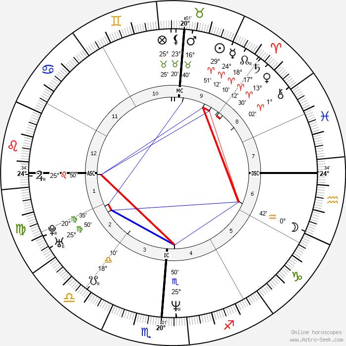 Ashley Judd - Birth horoscope chart