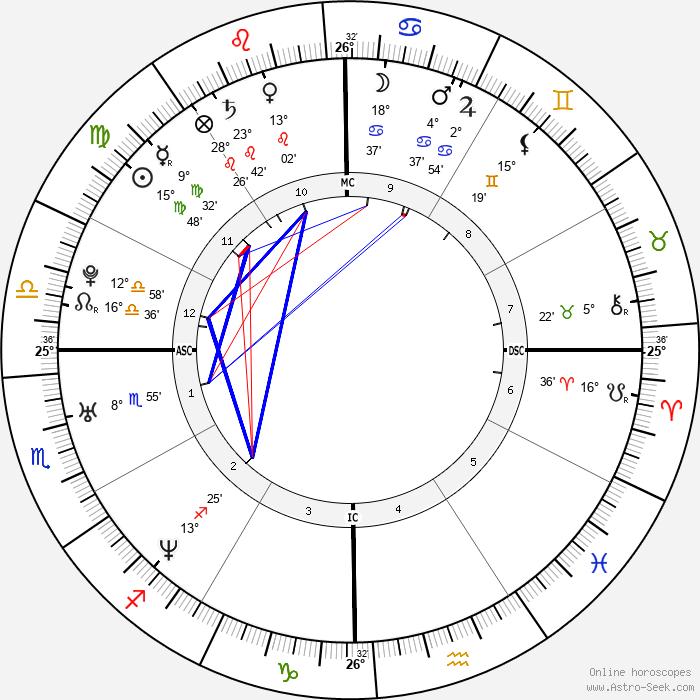 Ashley Robert Gibb - Birth horoscope chart