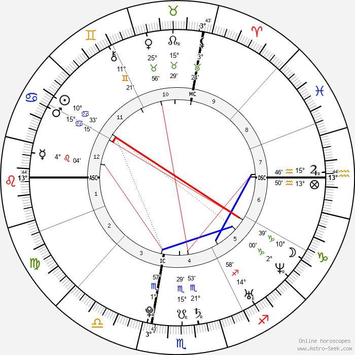 Ashley Tisdale - Birth horoscope chart