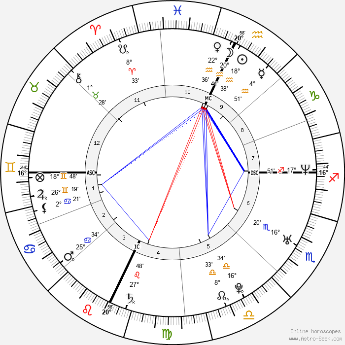 Ashton Kutcher - Birth horoscope chart