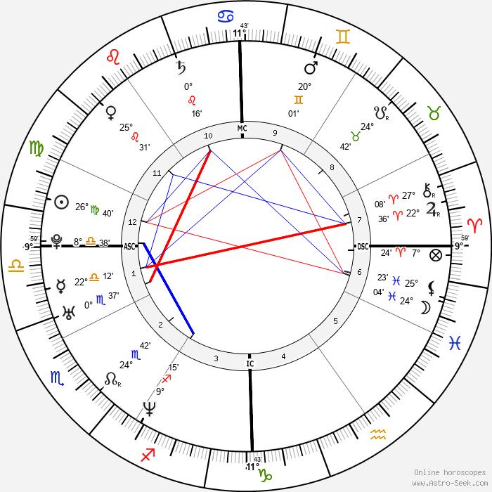Asia Argento - Birth horoscope chart
