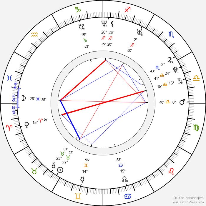 Asia Vieira - Birth horoscope chart