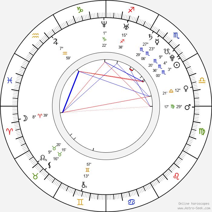 Asin - Birth horoscope chart
