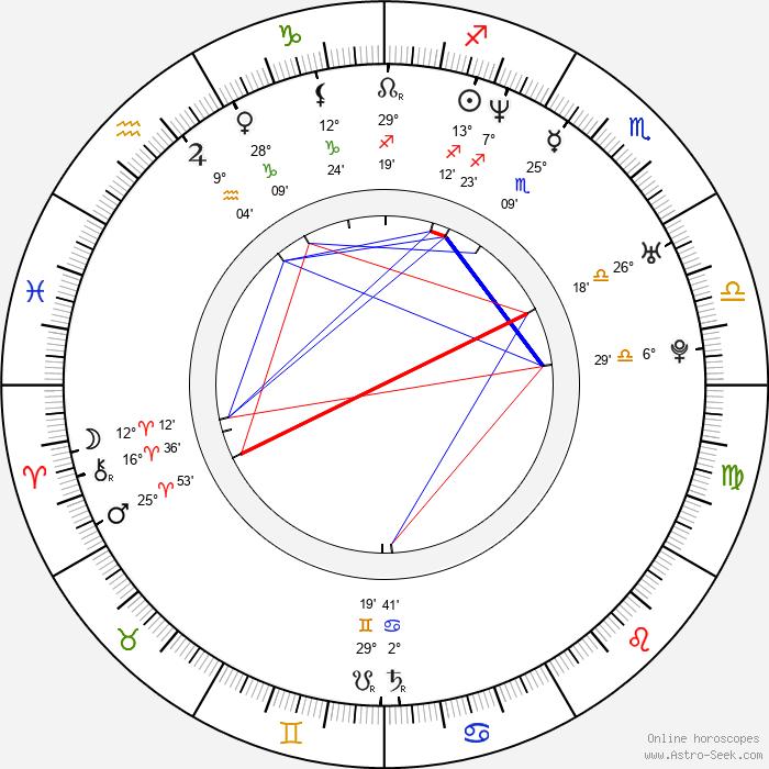 Askild Edvardsen - Birth horoscope chart
