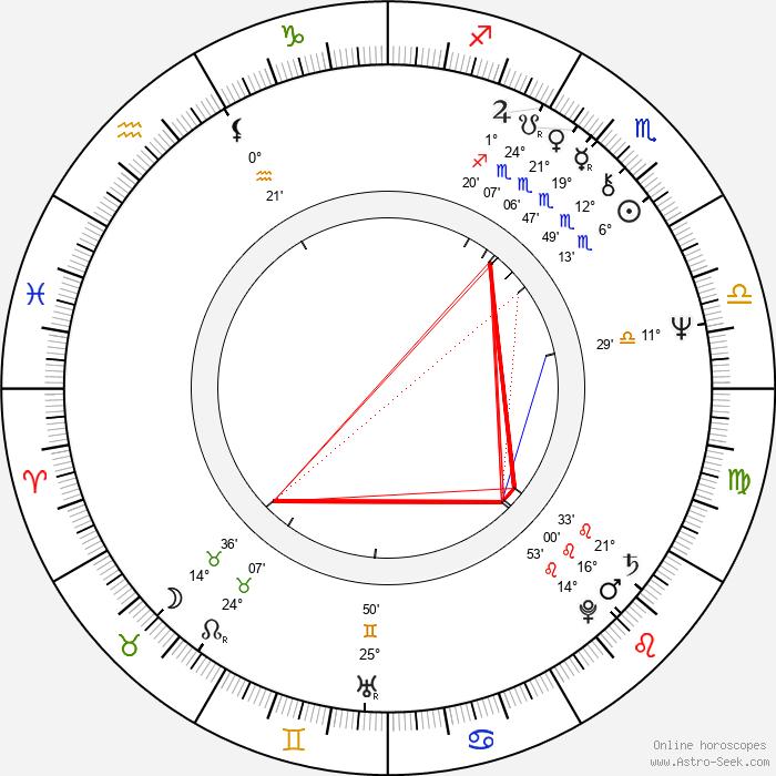 Asko Apajalahti - Birth horoscope chart