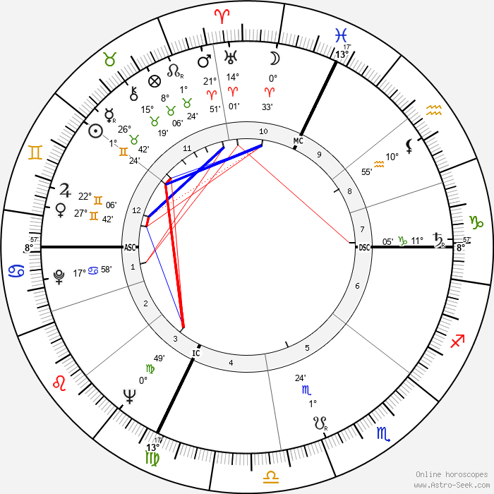 Aslan - Birth horoscope chart