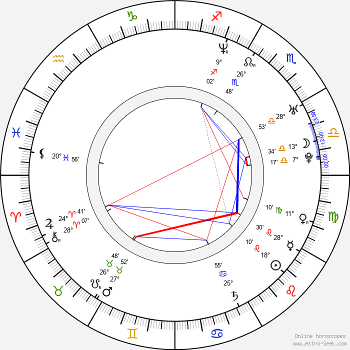 Asma al-Assad - Birth horoscope chart