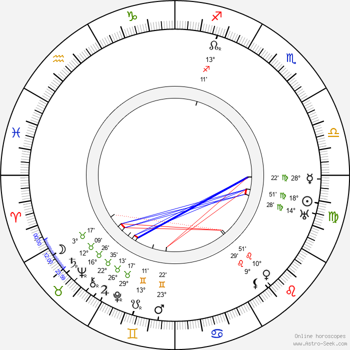 Asta Nielsen - Birth horoscope chart