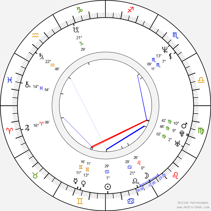 Astrid Carolina Herrera - Birth horoscope chart