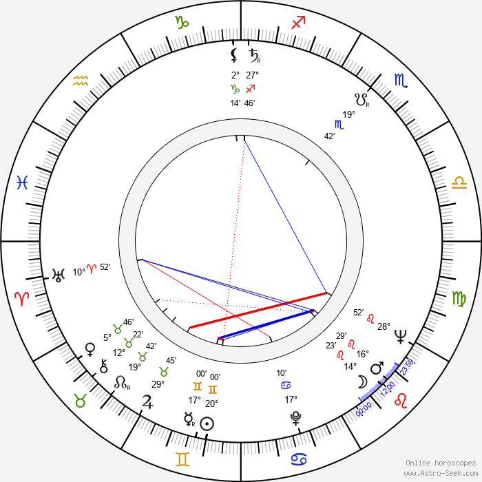 Astrid Lulling - Birth horoscope chart