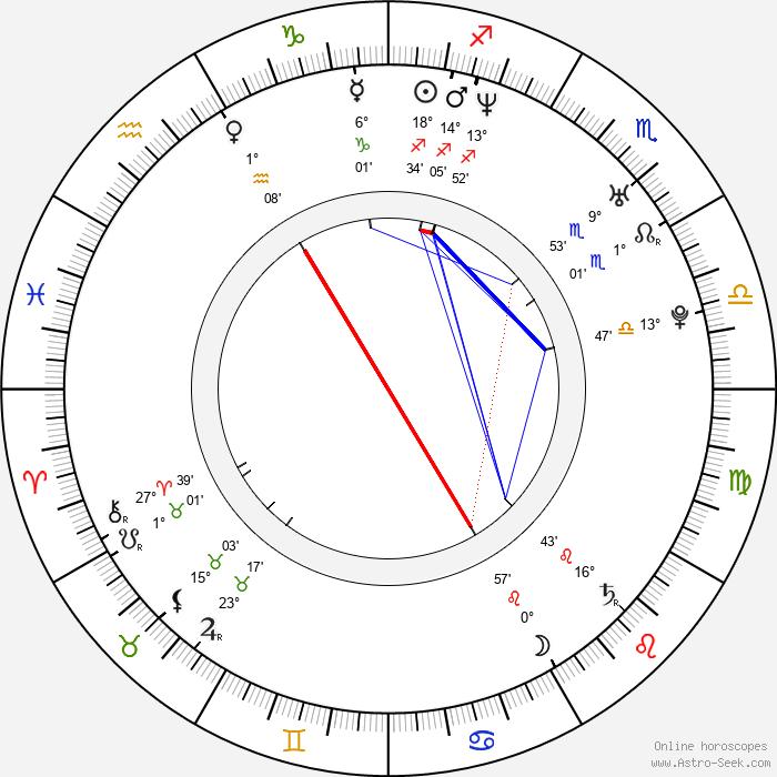 Astrit Alihajdaraj - Birth horoscope chart