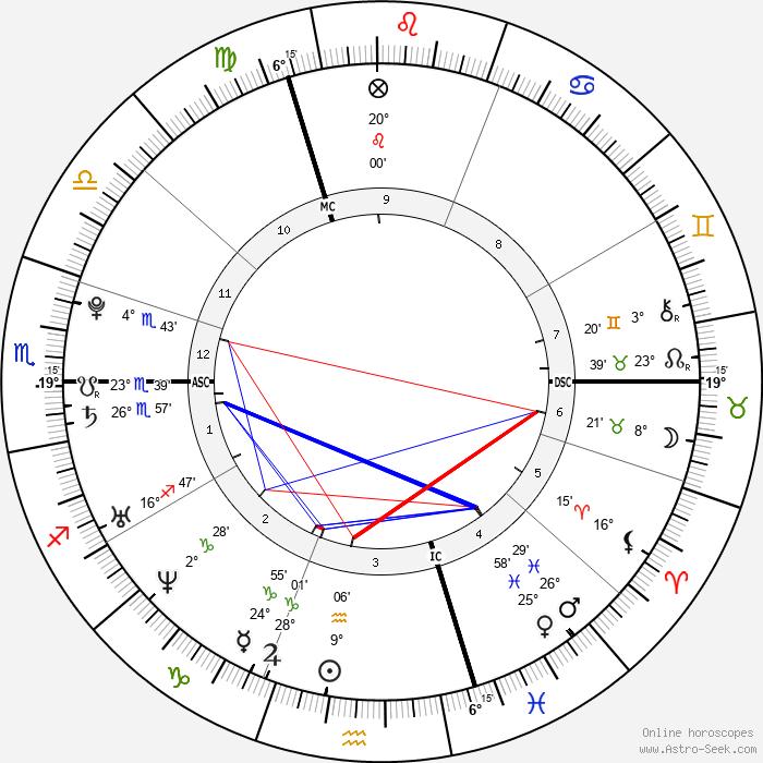 Athina Roussel - Birth horoscope chart