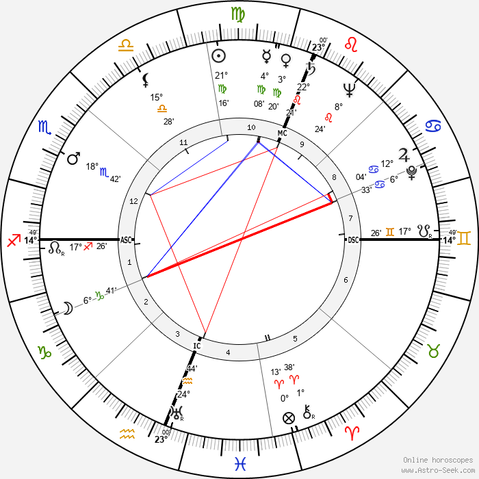 Athol Rudsen - Birth horoscope chart