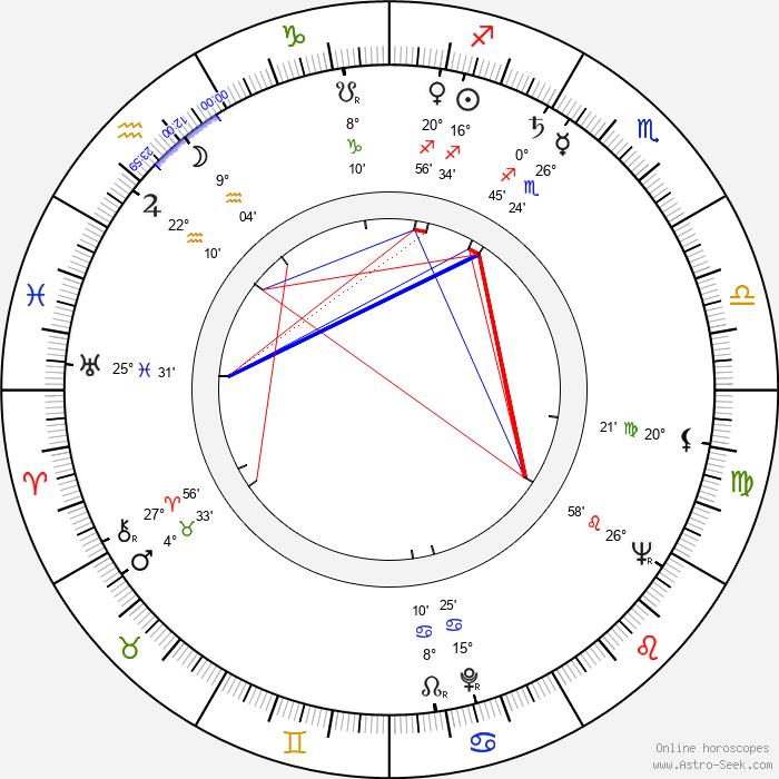Atıf Yılmaz - Birth horoscope chart