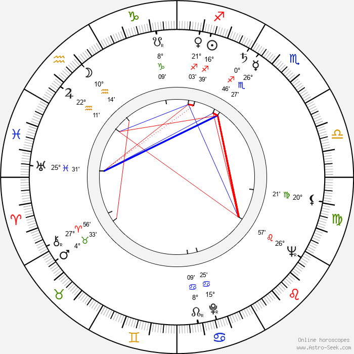 Atıf Yılmaz - Birth horoscope chart