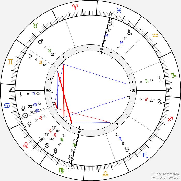 Atom Egoyan - Birth horoscope chart